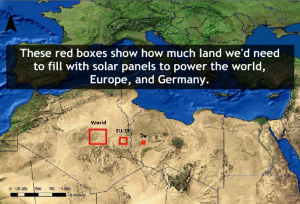 It would take an area of just 254 kilometres squared filled with solar panels to power the entire world.